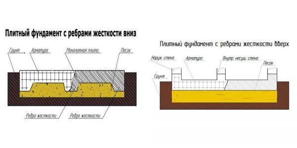 Фундаментная плита с ребрами вверх/вниз