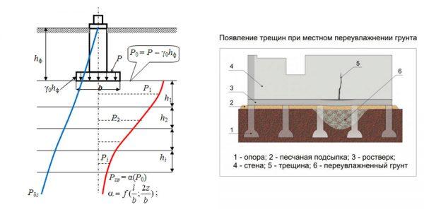 Расчет осадки методом послойного суммирования