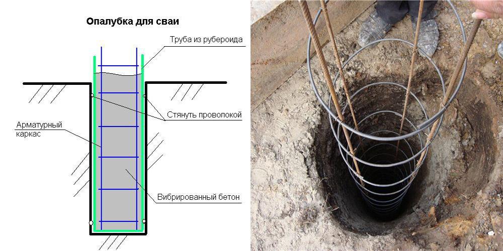 Бетон опалубка заливка раствор цементный 75 сертификат