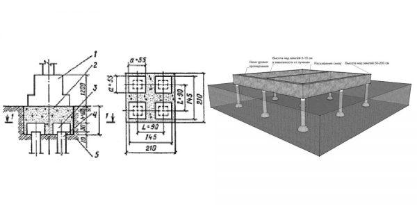 При проектировании свайного фундамента выполняется расчет на предполагаемые нагрузки
