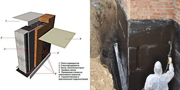 Гидро и теплоизоляция фундамента