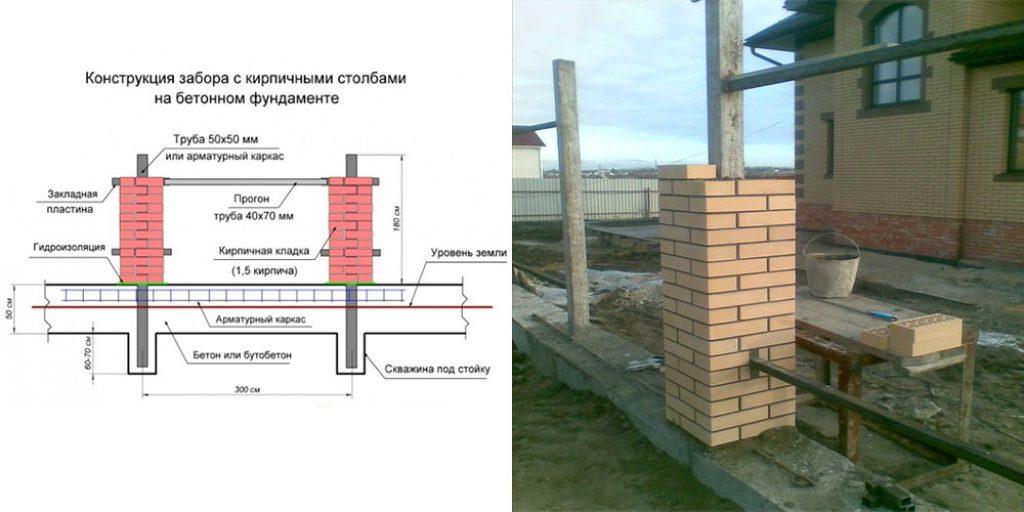 Армирование кирпичного столба заливка балки на ворота
