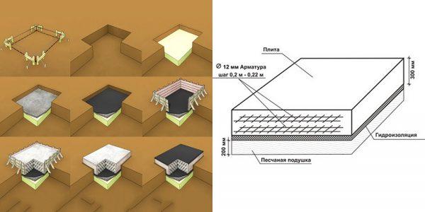 Самостоятельное проектирование и расчет плитного фундамента