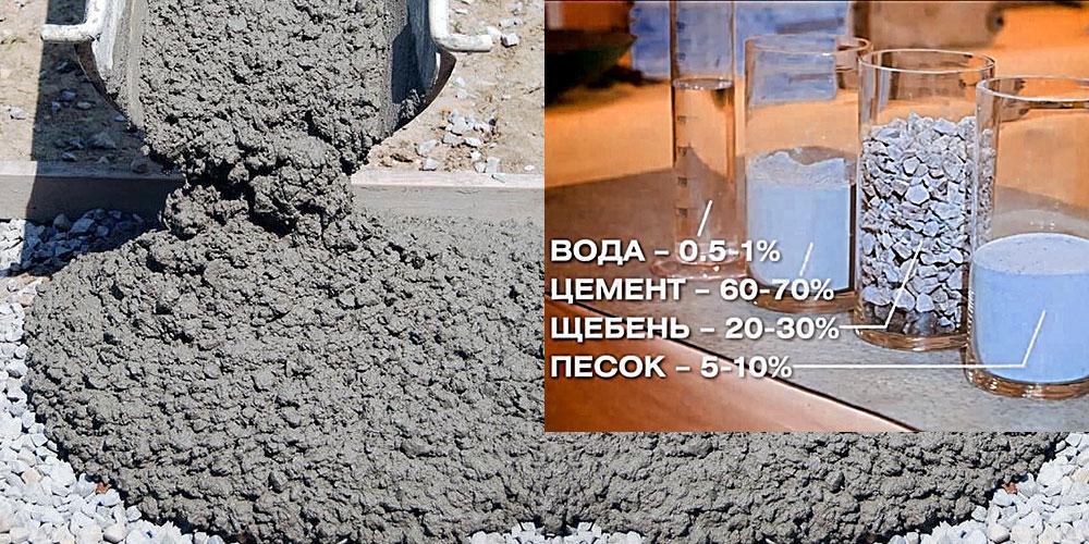 Когда бетон застывает температура загустевания цементного раствора