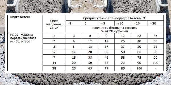Время схватывания бетона
