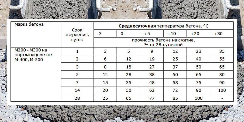бетон схватывание