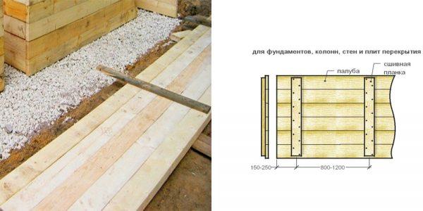 Опалубка для монолитного фундамента: пошаговая инструкция