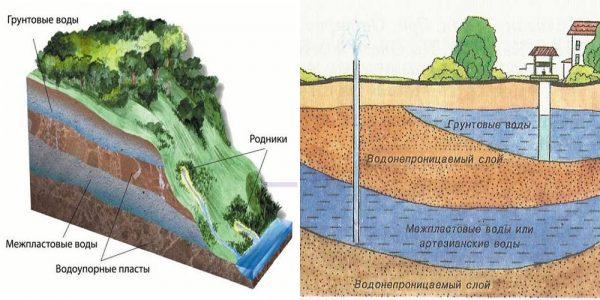 Уровень грунтовых вод