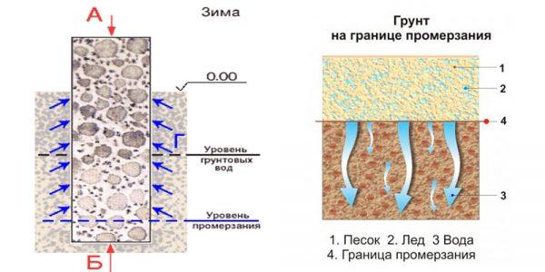 Промерзание грунтов