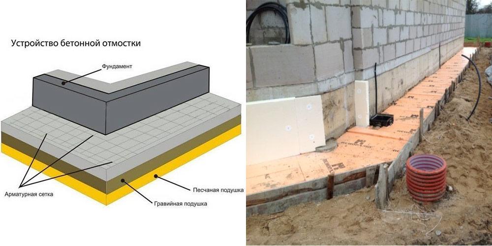 технология отмостки вокруг дома из бетона
