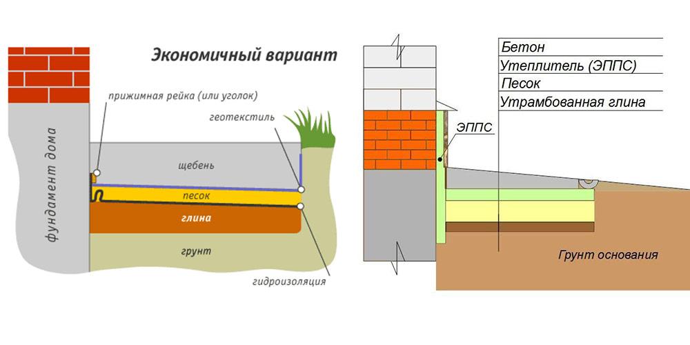 Отмостка состав бетонной смеси купить отпечаток для бетона