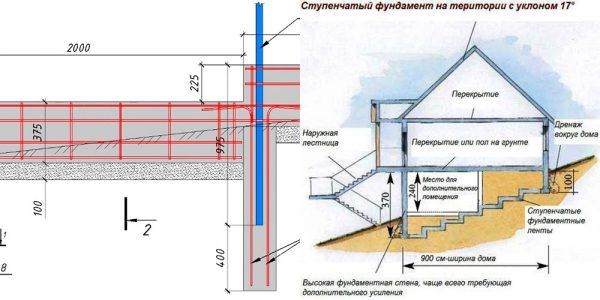 Расчеты для строительства фундамента на склоне