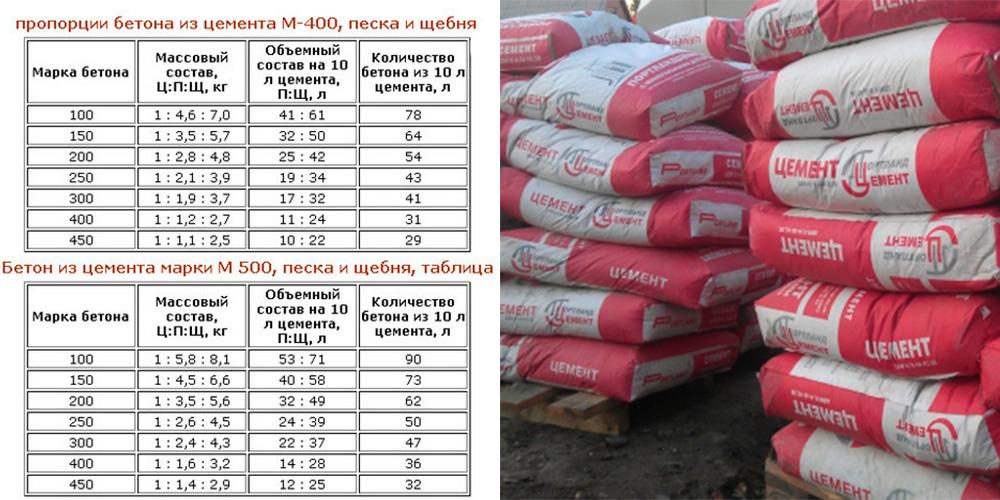 сколько нужно песка на куб бетона
