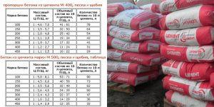 Количество цемента на 1м3 бетона для фундамента